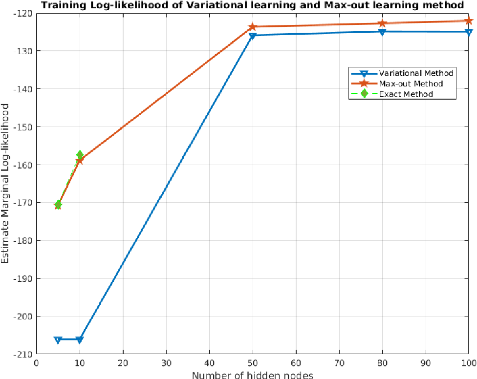 Figure 3 for Deep Regression Bayesian Network and Its Applications