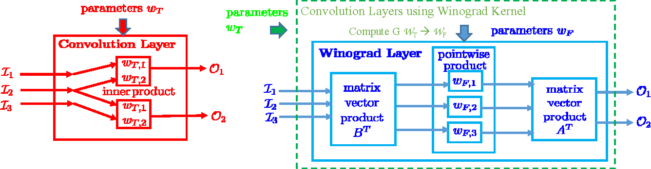 Figure 1 for Enabling Sparse Winograd Convolution by Native Pruning