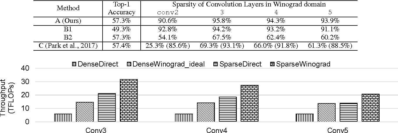 Figure 2 for Enabling Sparse Winograd Convolution by Native Pruning