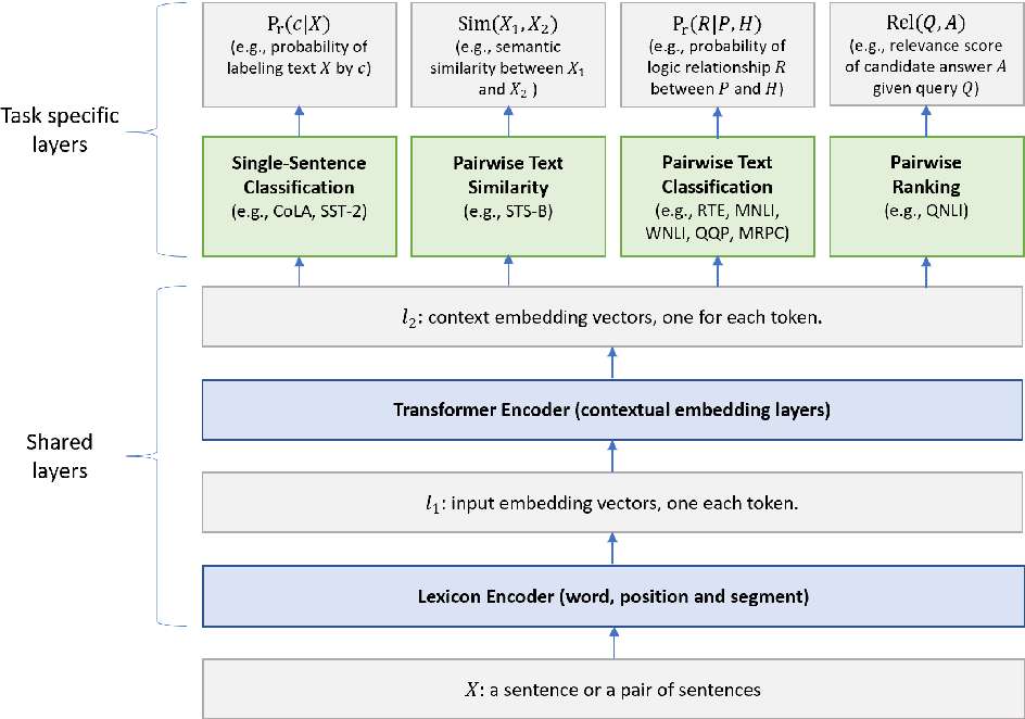 Figure 1 for Multi-Task Deep Neural Networks for Natural Language Understanding