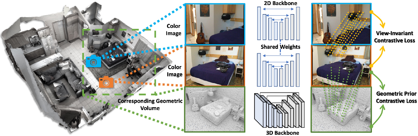 Figure 2 for Pri3D: Can 3D Priors Help 2D Representation Learning?
