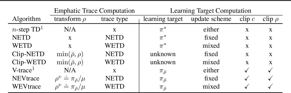 Figure 1 for Emphatic Algorithms for Deep Reinforcement Learning