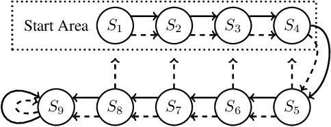 Figure 3 for Emphatic Algorithms for Deep Reinforcement Learning
