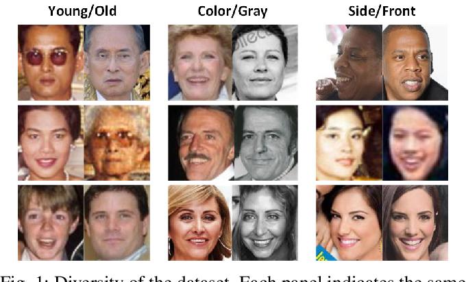 Figure 1 for Retrieval of Family Members Using Siamese Neural Network