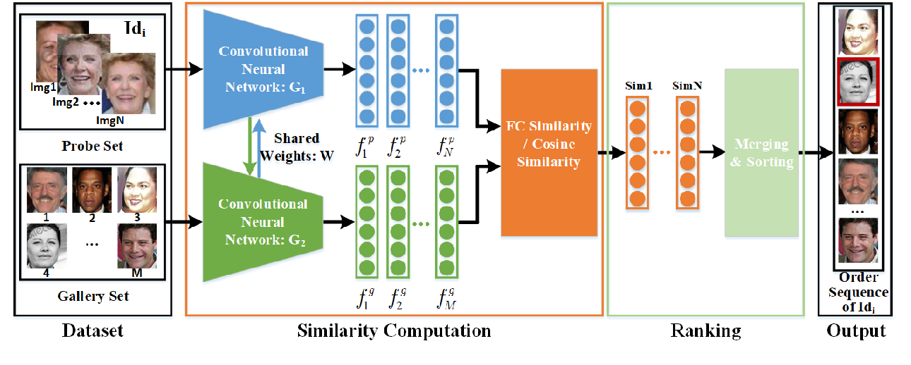Figure 2 for Retrieval of Family Members Using Siamese Neural Network