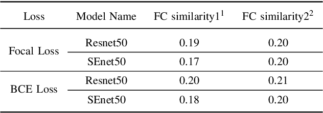 Figure 4 for Retrieval of Family Members Using Siamese Neural Network