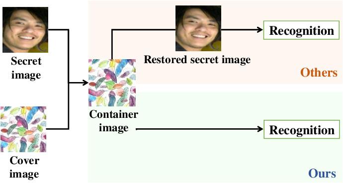 Figure 1 for Multitask Identity-Aware Image Steganography via Minimax Optimization