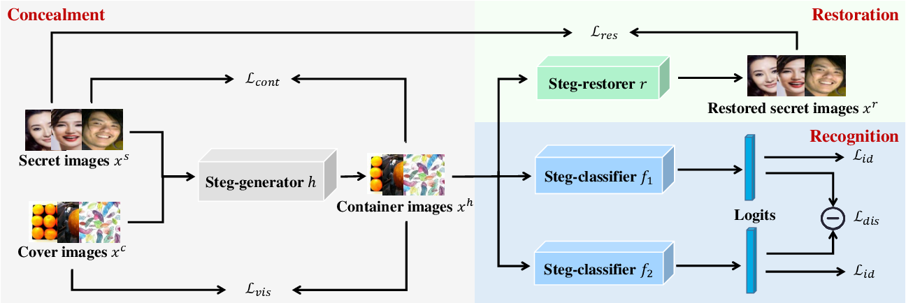 Figure 3 for Multitask Identity-Aware Image Steganography via Minimax Optimization