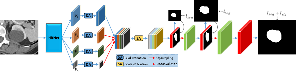 Figure 1 for Weakly-Supervised Universal Lesion Segmentation with Regional Level Set Loss
