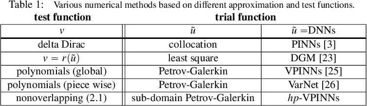 Figure 1 for hp-VPINNs: Variational Physics-Informed Neural Networks With Domain Decomposition