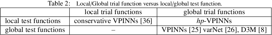 Figure 3 for hp-VPINNs: Variational Physics-Informed Neural Networks With Domain Decomposition