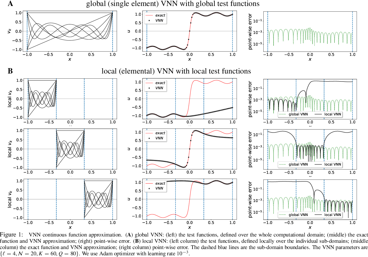 Figure 2 for hp-VPINNs: Variational Physics-Informed Neural Networks With Domain Decomposition