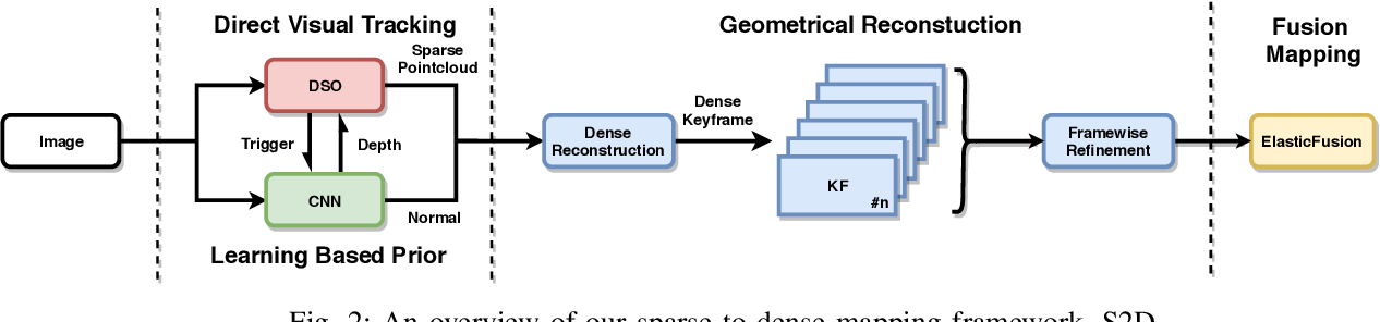 Figure 3 for Sparse2Dense: From direct sparse odometry to dense 3D reconstruction