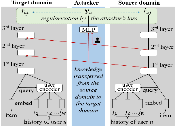 Figure 3 for PrivNet: Safeguarding Private Attributes in Transfer Learning for Recommendation