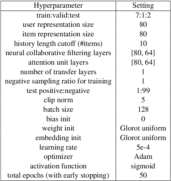 Figure 4 for PrivNet: Safeguarding Private Attributes in Transfer Learning for Recommendation