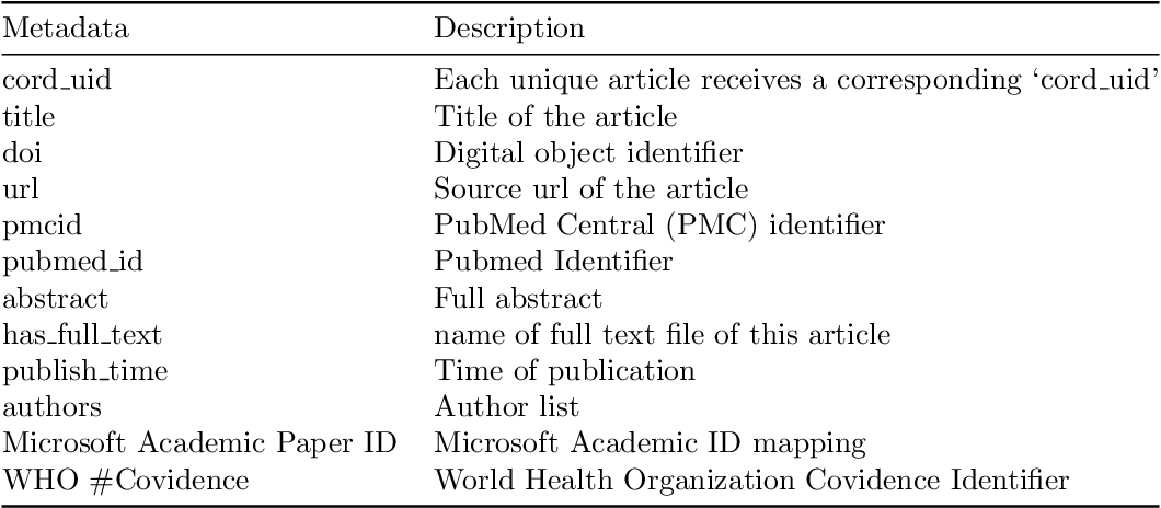 Figure 1 for Denmark's Participation in the Search Engine TREC COVID-19 Challenge: Lessons Learned about Searching for Precise Biomedical Scientific Information on COVID-19