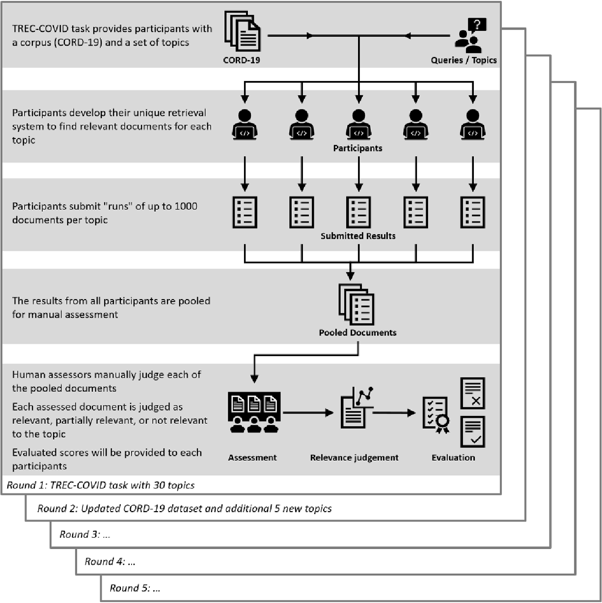 Figure 2 for Denmark's Participation in the Search Engine TREC COVID-19 Challenge: Lessons Learned about Searching for Precise Biomedical Scientific Information on COVID-19