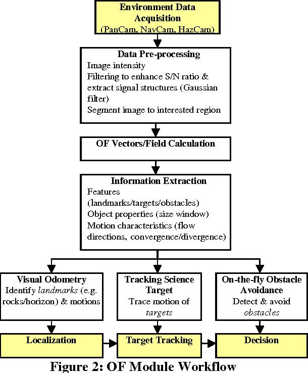 PDF] Optical Flow-based Techniques for ExoMars Rover