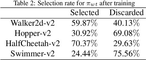 Figure 4 for Recruitment-imitation Mechanism for Evolutionary Reinforcement Learning