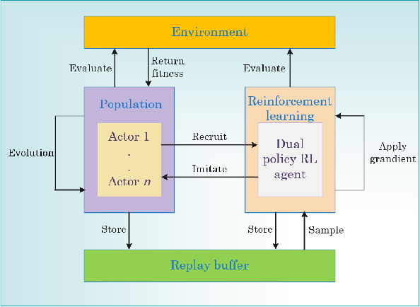 Figure 1 for Recruitment-imitation Mechanism for Evolutionary Reinforcement Learning