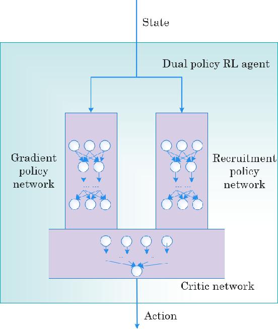 Figure 3 for Recruitment-imitation Mechanism for Evolutionary Reinforcement Learning
