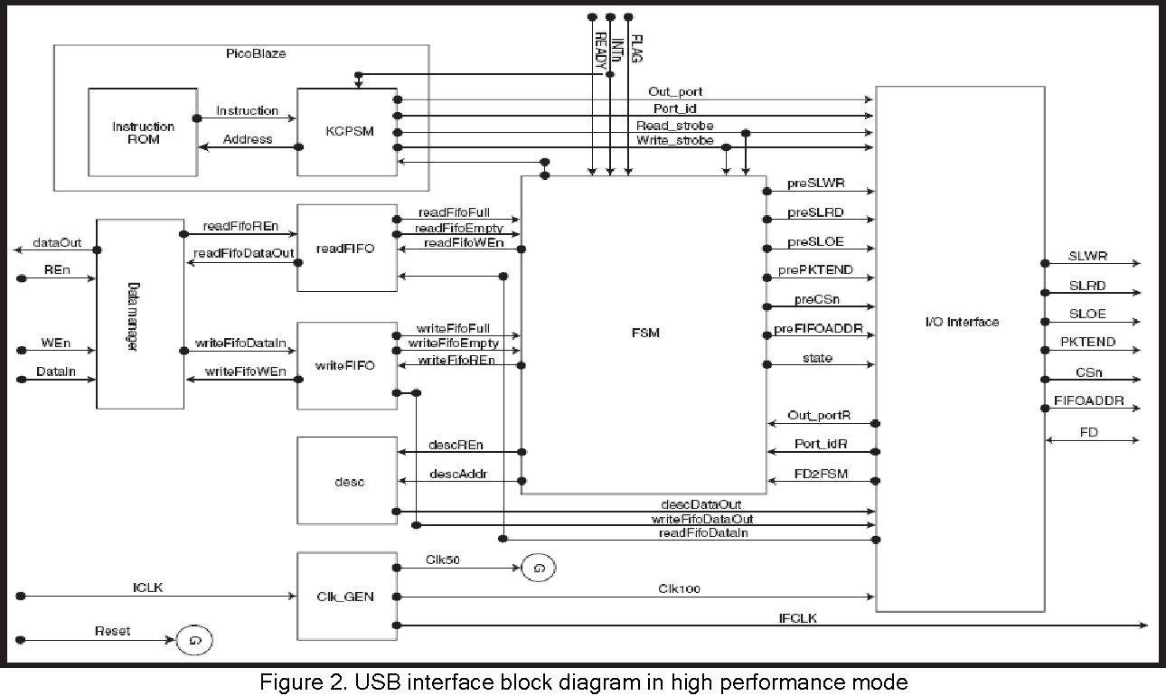 figure 2 from high speed usb 2 0 interface for fpga based embedded rh semanticscholar org Blank Tree Diagram Lookup Table FPGA