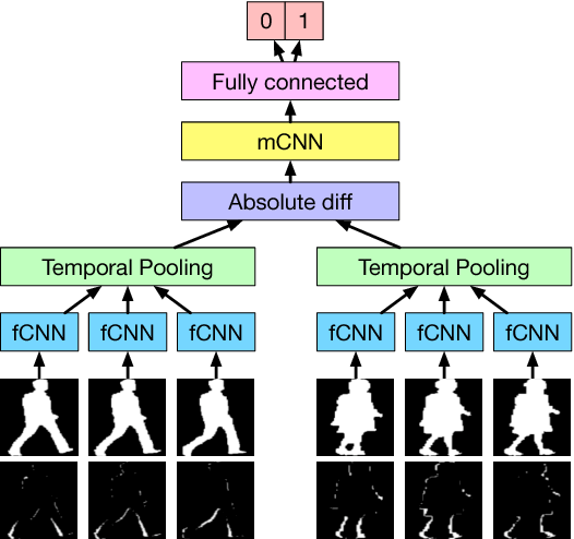 Figure 1 for Feature Map Pooling for Cross-View Gait Recognition Based on Silhouette Sequence Images