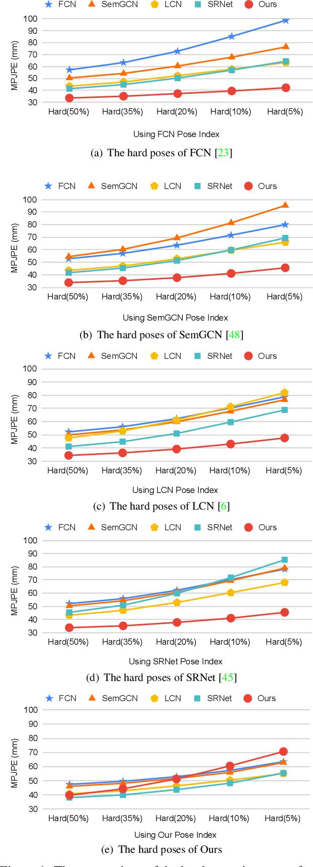 Figure 4 for Learning Skeletal Graph Neural Networks for Hard 3D Pose Estimation
