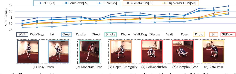 Figure 1 for Learning Skeletal Graph Neural Networks for Hard 3D Pose Estimation