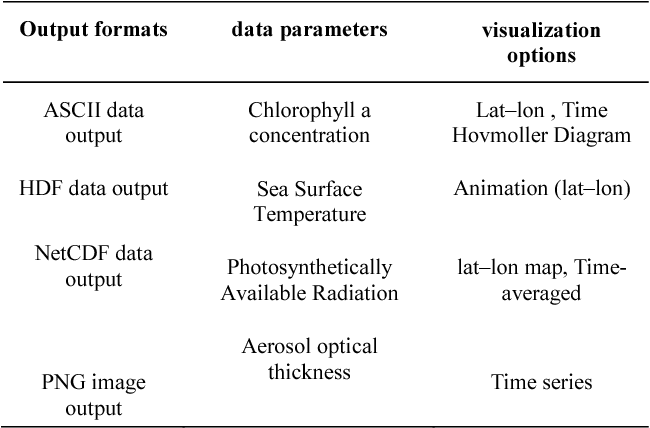 Investigating spatial and temporal characteristics of