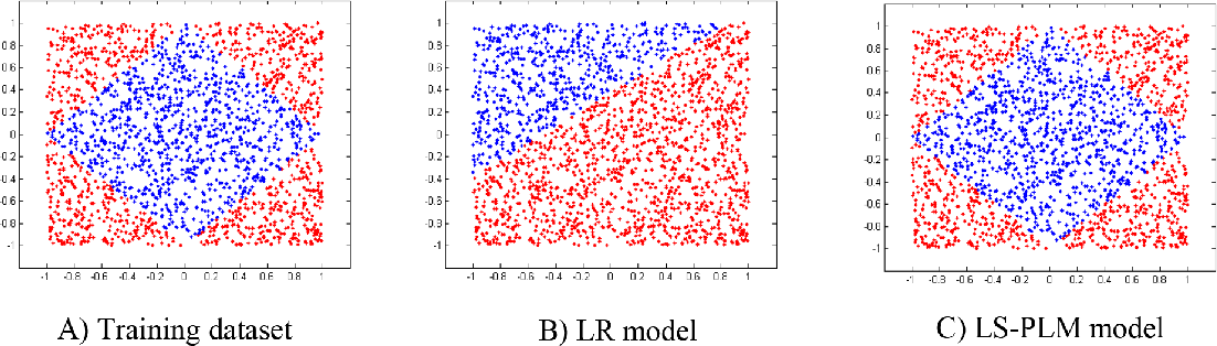 Figure 1 for Learning Piece-wise Linear Models from Large Scale Data for Ad Click Prediction