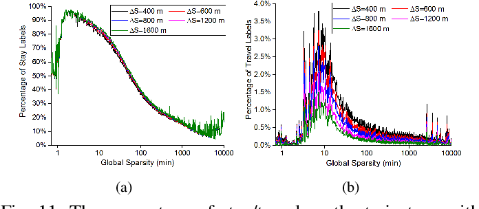 Figure 3 for Mobility Inference on Long-Tailed Sparse Trajectory