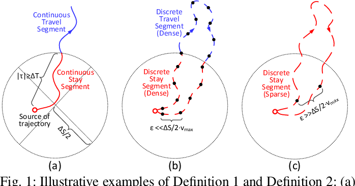 Figure 1 for Mobility Inference on Long-Tailed Sparse Trajectory