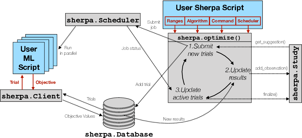 Figure 3 for Sherpa: Robust Hyperparameter Optimization for Machine Learning