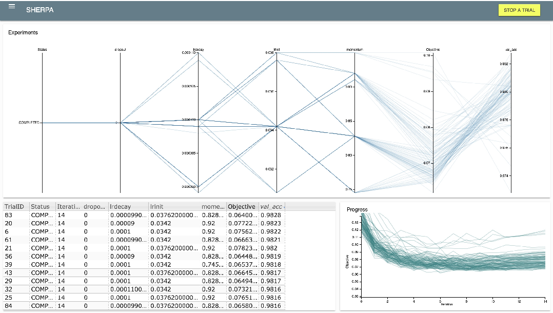 Figure 4 for Sherpa: Robust Hyperparameter Optimization for Machine Learning