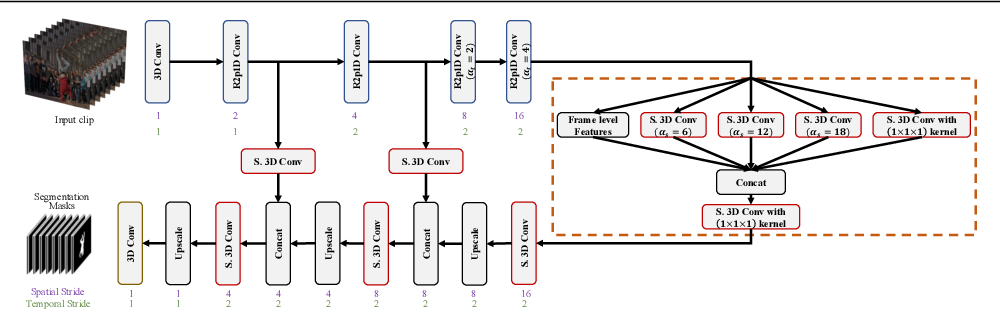 Figure 3 for An Efficient 3D CNN for Action/Object Segmentation in Video