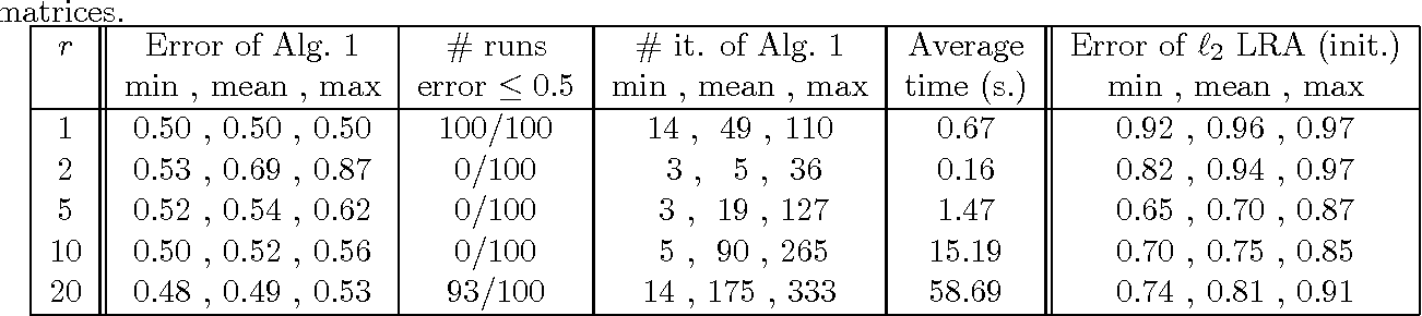 Figure 2 for Low-Rank Matrix Approximation in the Infinity Norm