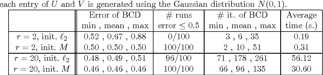 Figure 3 for Low-Rank Matrix Approximation in the Infinity Norm