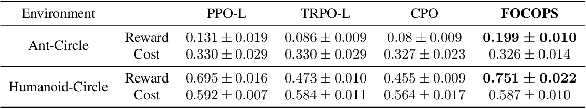 Figure 4 for First Order Optimization in Policy Space for Constrained Deep Reinforcement Learning