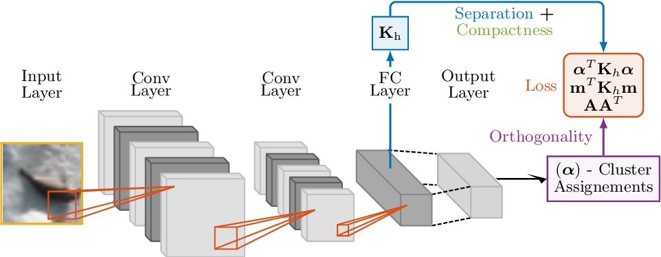 Figure 3 for Deep Divergence-Based Approach to Clustering