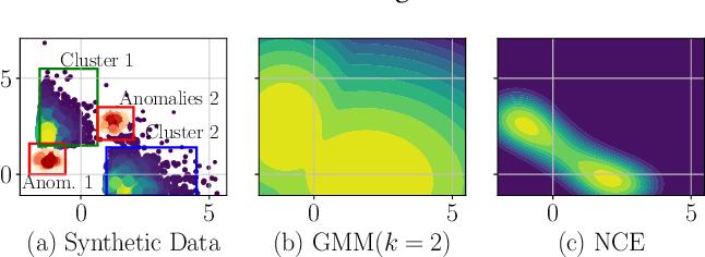 Figure 1 for Detecting Anomalies Through Contrast in Heterogeneous Data