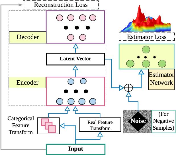 Figure 3 for Detecting Anomalies Through Contrast in Heterogeneous Data