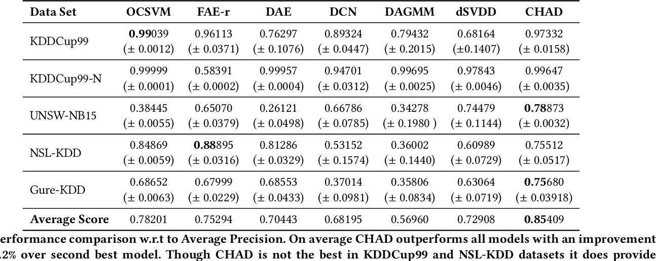 Figure 2 for Detecting Anomalies Through Contrast in Heterogeneous Data