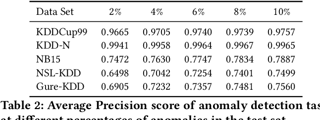 Figure 4 for Detecting Anomalies Through Contrast in Heterogeneous Data
