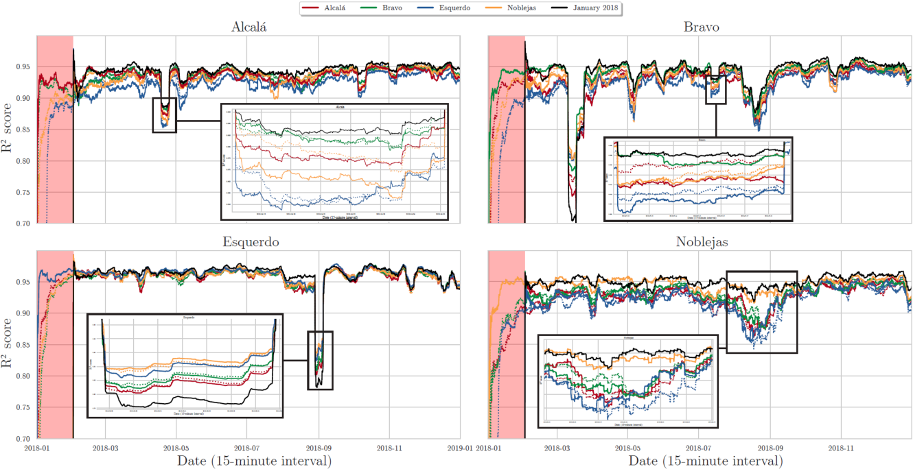 Figure 4 for Transfer Learning and Online Learning for Traffic Forecasting under Different Data Availability Conditions: Alternatives and Pitfalls