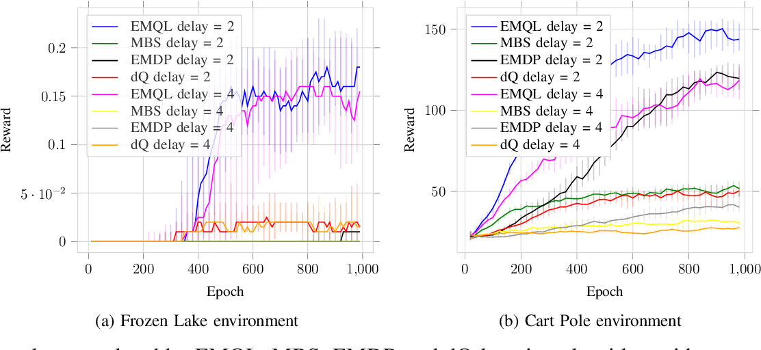 Figure 1 for Blind Decision Making: Reinforcement Learning with Delayed Observations