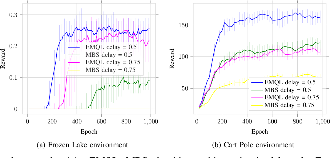 Figure 2 for Blind Decision Making: Reinforcement Learning with Delayed Observations