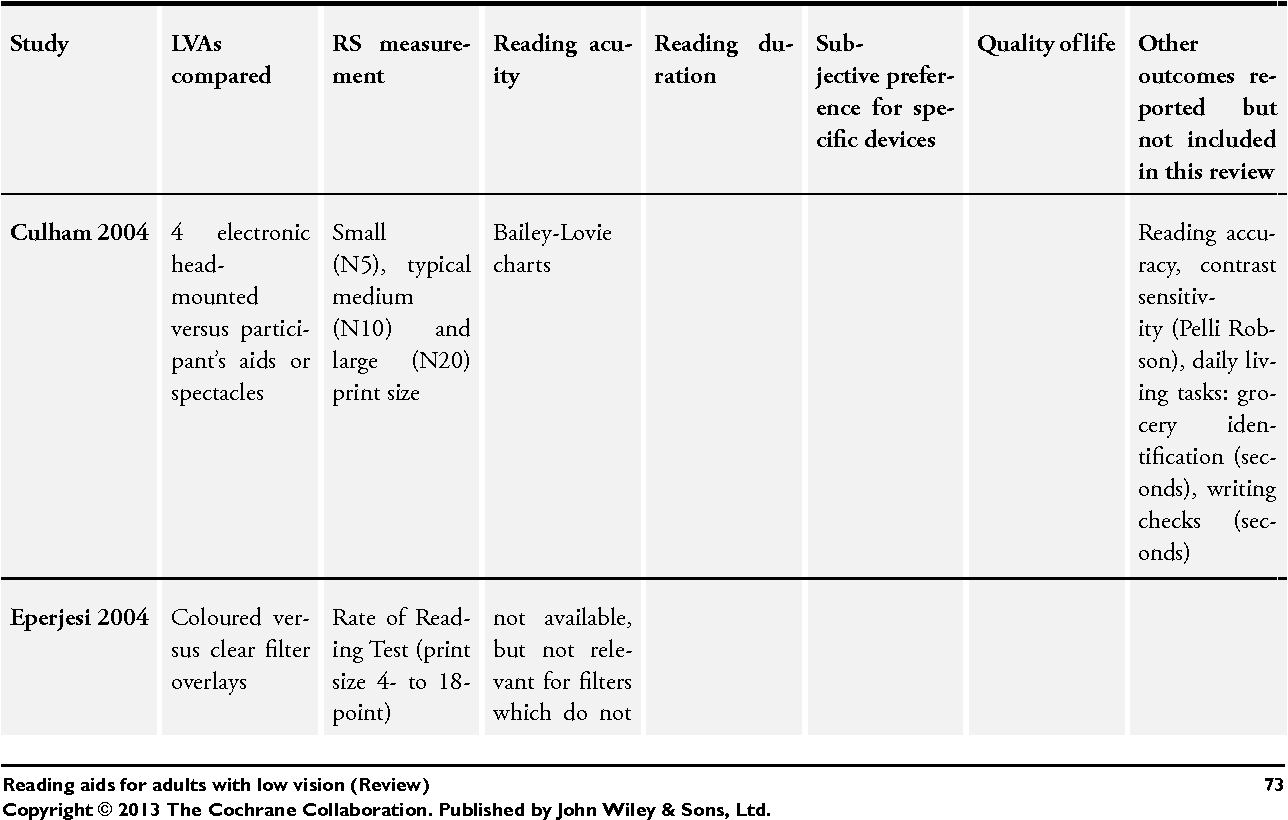 Table 1 from Reading aids for adults with low vision  - Semantic Scholar