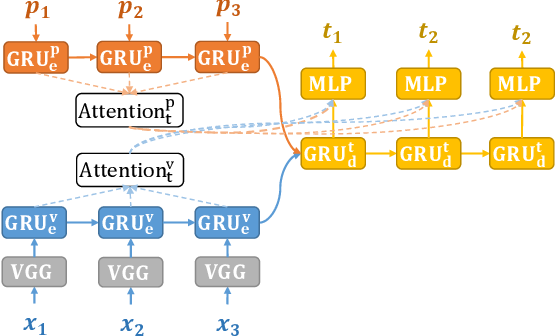 Figure 1 for A Cascade Sequence-to-Sequence Model for Chinese Mandarin Lip Reading