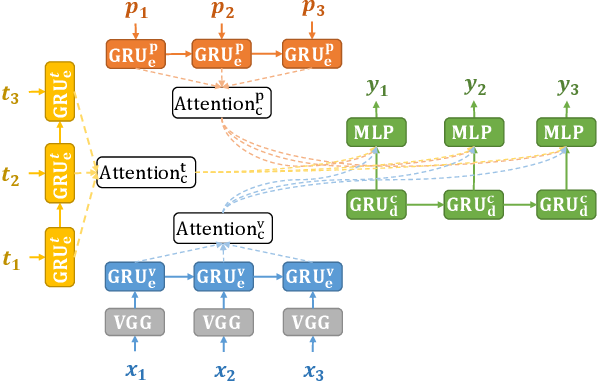 Figure 3 for A Cascade Sequence-to-Sequence Model for Chinese Mandarin Lip Reading